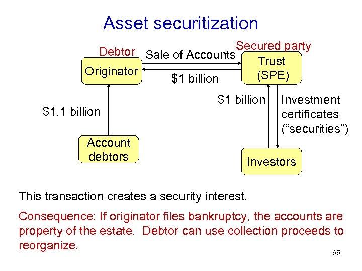Asset securitization Debtor Sale of Accounts. Secured party Trust Originator (SPE) $1 billion $1.