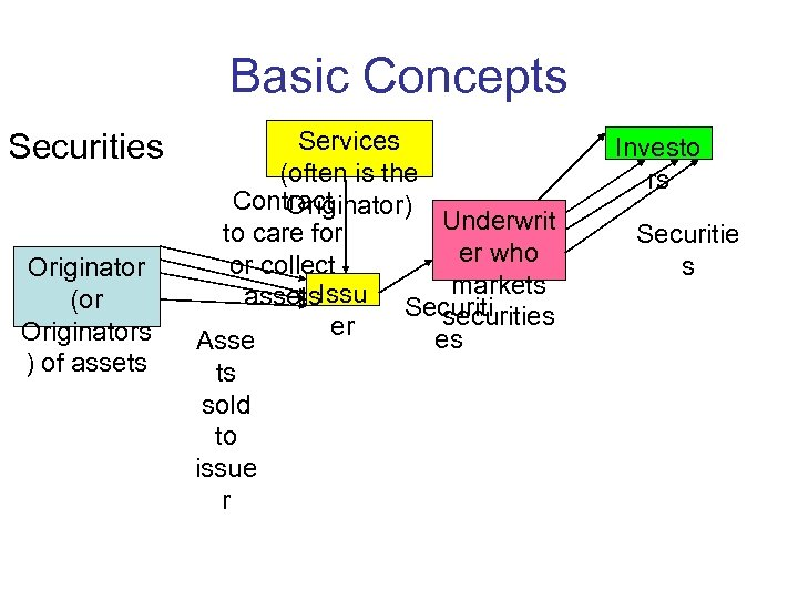 Basic Concepts Securities Originator (or Originators ) of assets Services (often is the Contract