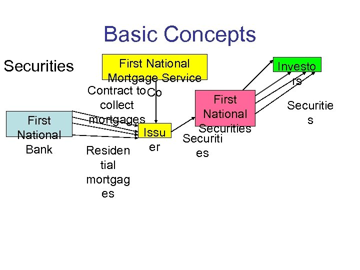 Basic Concepts Securities First National Bank First National Mortgage Service Contract to Co First