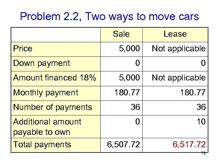 Problem 2. 2, Two ways to move cars Sale Price Down payment Amount financed