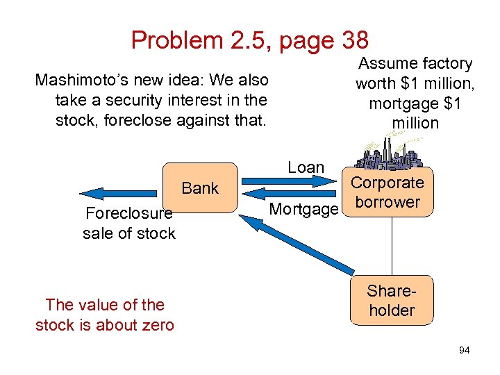 Problem 2. 5, page 38 Assume factory worth $1 million, mortgage $1 million Mashimoto's