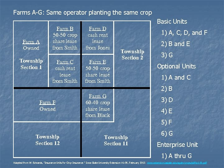 Farms A-G: Same operator planting the same crop Basic Units Farm A Owned Township