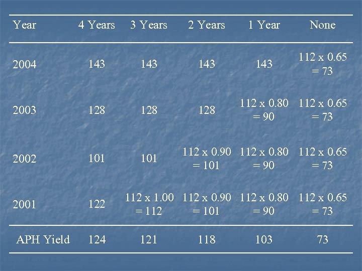 Year 4 Years 3 Years 2 Years 1 Year None 2004 143 143 112