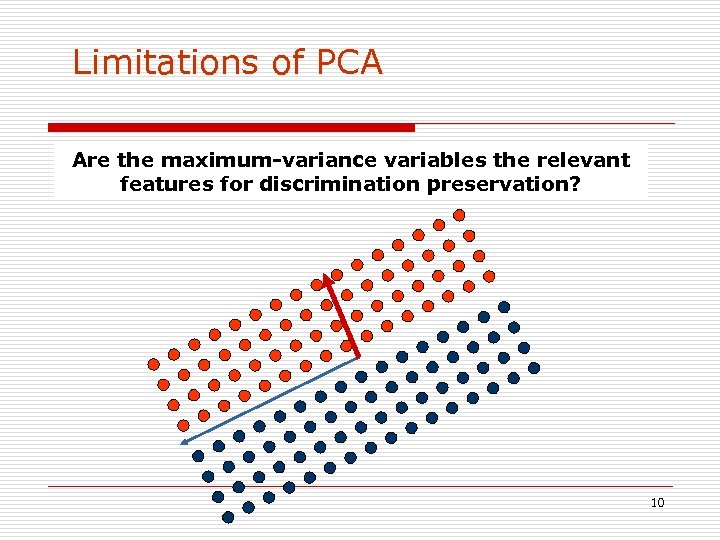 Limitations of PCA Are the maximum-variance variables the relevant features for discrimination preservation? 10