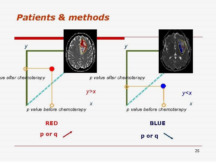 Patients & methods y y ue after chemoterapy p value after chemoterapy y>x p