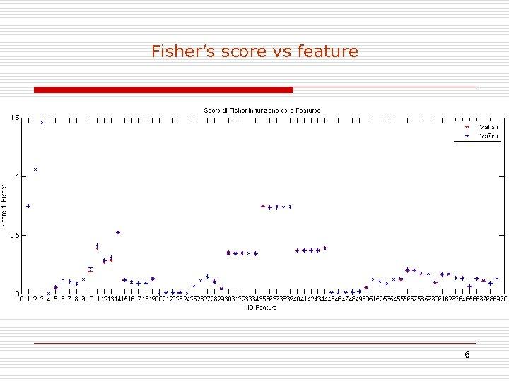 Fisher's score vs feature 6