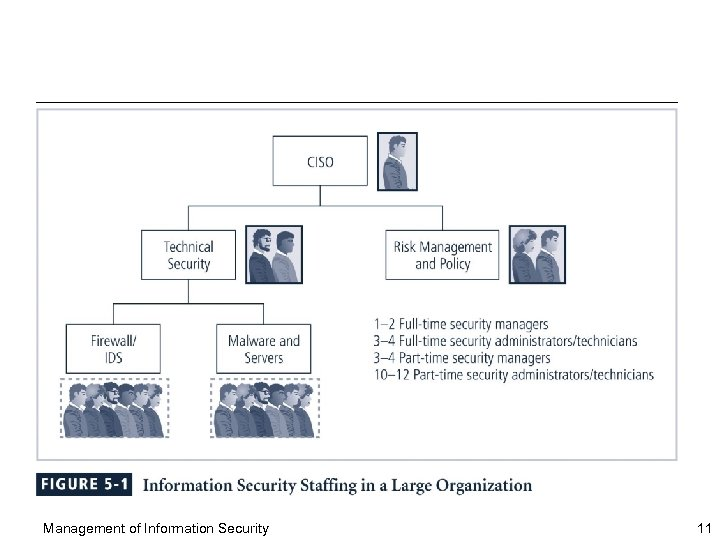 Management of Information Security 11
