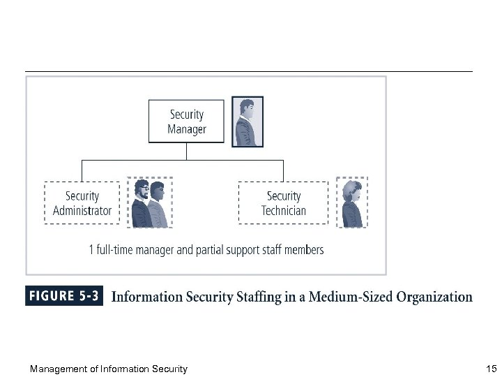 Management of Information Security 15
