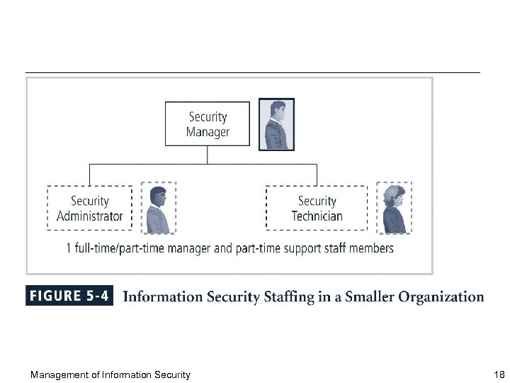 Management of Information Security 18