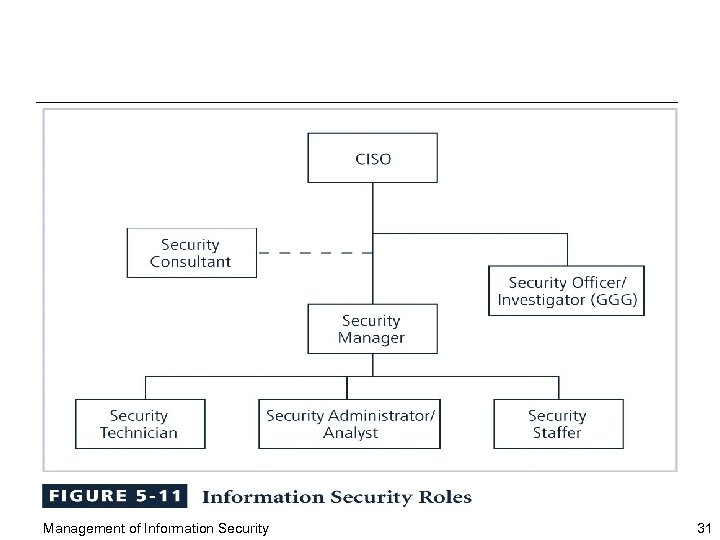 Management of Information Security 31