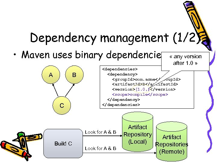 Dependency management (1/2) • Maven uses binary dependencies A B C <dependencies> <dependency> <group.