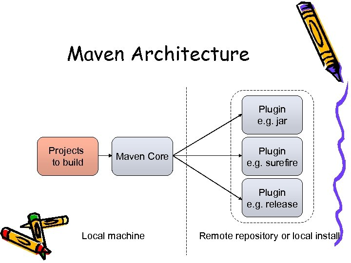 Maven Architecture Plugin e. g. jar Projects to build Maven Core Plugin e. g.