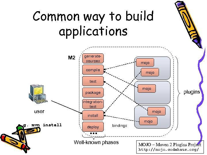 Common way to build applications M 2 generatesources mojo compile mojo test mojo package
