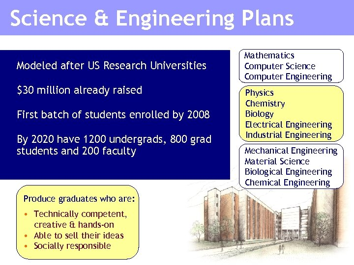 Science & Engineering Plans Modeled after US Research Universities $30 million already raised First