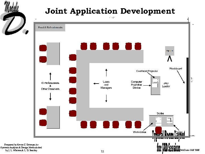 Joint Application Development Prepared by Kevin C. Dittman for Systems Analysis & Design Methods
