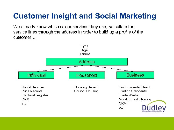 Customer Insight and Social Marketing We already know which of our services they use,