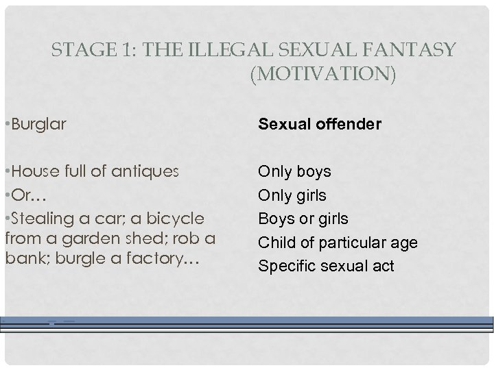 STAGE 1: THE ILLEGAL SEXUAL FANTASY (MOTIVATION) • Burglar Sexual offender • House full