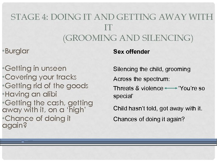 STAGE 4: DOING IT AND GETTING AWAY WITH IT (GROOMING AND SILENCING) • Burglar
