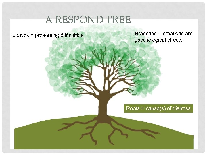 A RESPOND TREE Leaves = presenting difficulties Branches = emotions and psychological effects Roots
