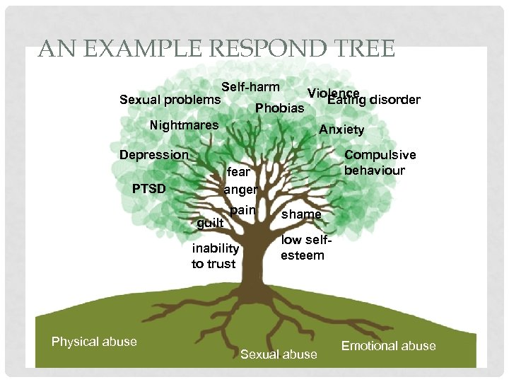 AN EXAMPLE RESPOND TREE Sexual problems Self-harm Phobias Violence Eating disorder Nightmares Anxiety Depression