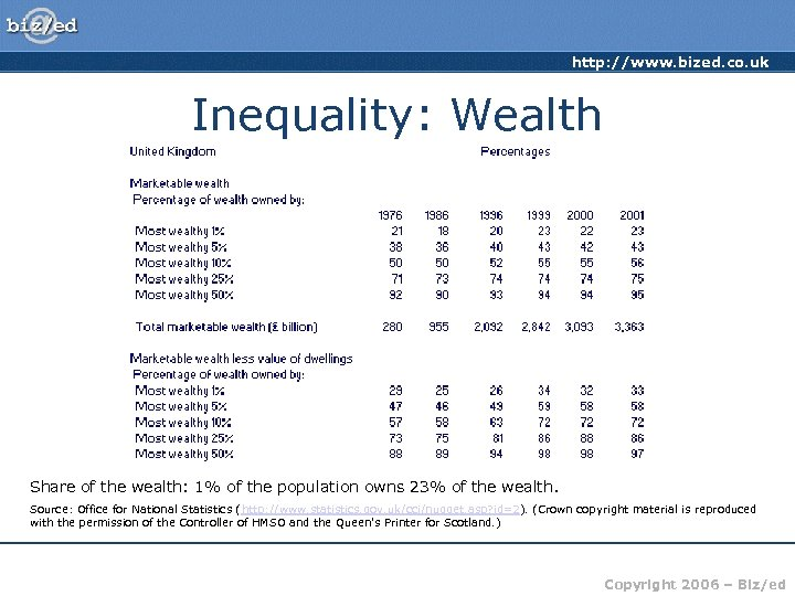 http: //www. bized. co. uk Inequality: Wealth Share of the wealth: 1% of the