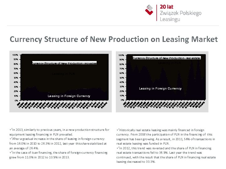 Currency Structure of New Production on Leasing Market 100% 90% 80% Currency Structure of