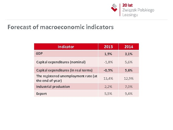 Forecast of macroeconomic indicators Indicator 2013 2014 GDP 1, 5% 3, 1% Capital