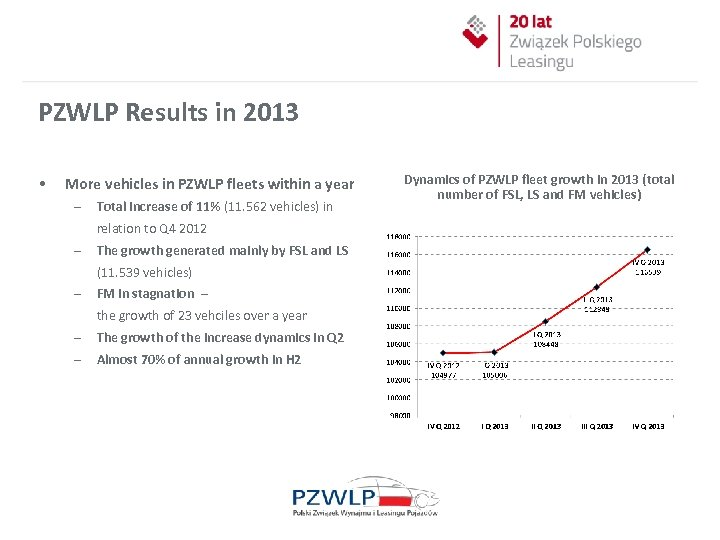 PZWLP Results in 2013 • More vehicles in PZWLP fleets within a year –