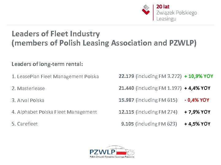 Leaders of Fleet Industry (members of Polish Leasing Association and PZWLP) Leaders of long-term