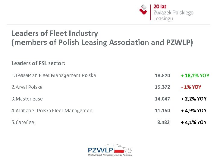 Leaders of Fleet Industry (members of Polish Leasing Association and PZWLP) Leaders of FSL