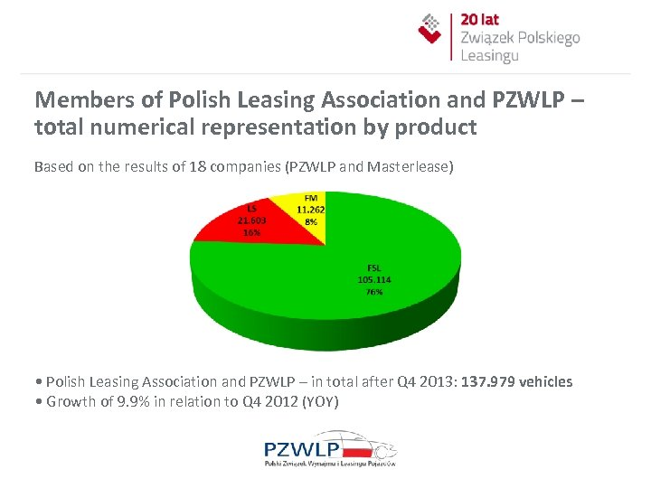Members of Polish Leasing Association and PZWLP – total numerical representation by product Based