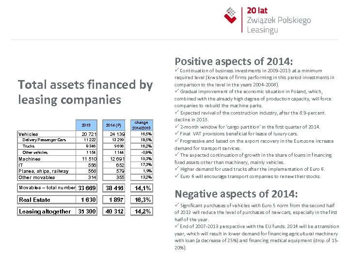 Positive aspects of 2014: Total assets financed by leasing companies 20 721 24 139