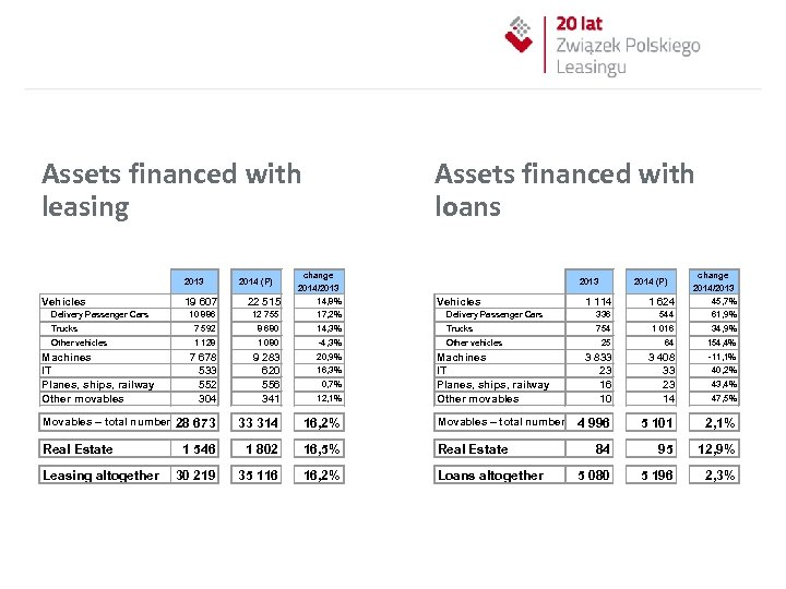 Assets financed with leasing 2013 Vehicles 2014 (P) Assets financed with loans change 2014/2013