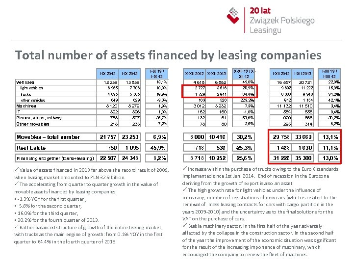 Total number of assets financed by leasing companies 12 239 13 839 I-IX 13