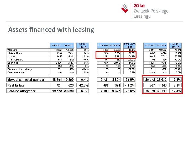 Assets financed with leasing 11 982 13 255 I-IX 13 / I-IX 12 10,