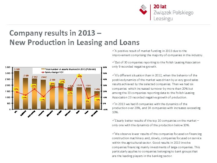 Company results in 2013 – New Production in Leasing and Loans 3 500