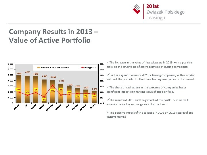 Company Results in 2013 – Value of Active Portfolio 7 000 60% Total