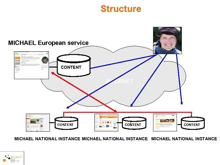 Structure MICHAEL European service CONTENT INTERNET CONTENT MICHAEL NATIONAL INSTANCE