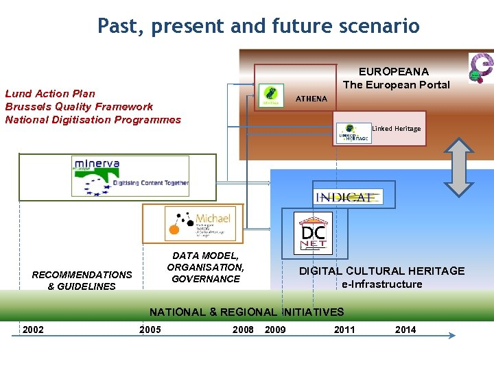 Past, present and future scenario EUROPEANA The European Portal Lund Action Plan Brussels Quality