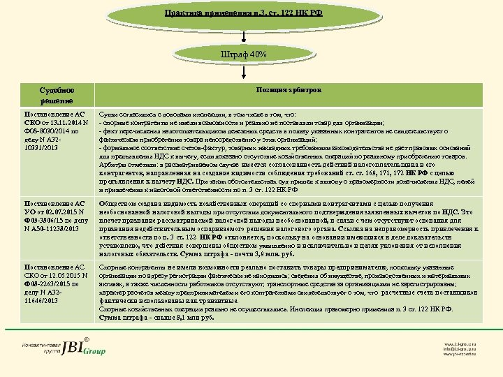 Практика применения п. 3. ст. 122 НК РФ Штраф 40% Судебное решение Позиция арбитров