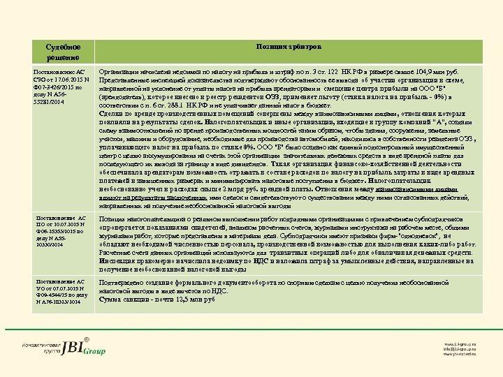 Судебное решение Позиция арбитров Постановление АС СЗО от 17. 06. 2015 N Ф 07