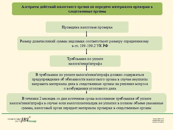 Алгоритм действий налогового органа по передаче материалов проверки в следственные органы Проведена налоговая проверка