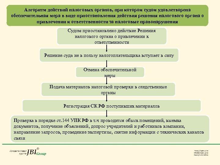 Алгоритм действий налоговых органов, при котором судом удовлетворена обеспечительная мера в виде приостановления действия