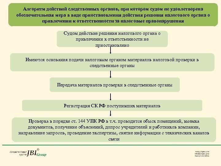 Алгоритм действий следственных органов, при котором судом не удовлетворена обеспечительная мера в виде приостановления