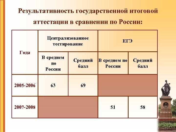 Результативность государственной итоговой аттестации в сравнении по России: Централизованное тестирование Года 2005 -2006 2007