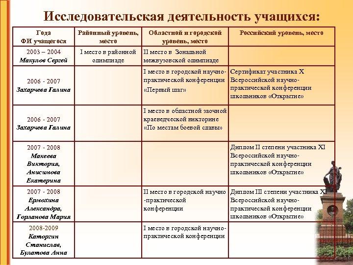 Исследовательская деятельность учащихся: Года ФИ учащегося Районный уровень, место 2003 – 2004 Макулов Сергей