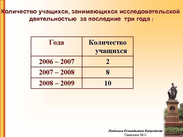 Количество учащихся, занимающихся исследовательской деятельностью за последние три года : Года Количество учащихся 2006