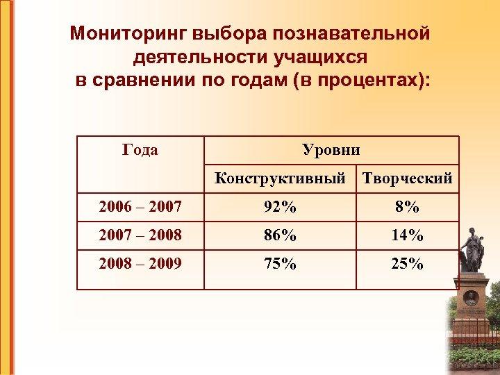 Мониторинг выбора познавательной деятельности учащихся в сравнении по годам (в процентах): Года Уровни Конструктивный