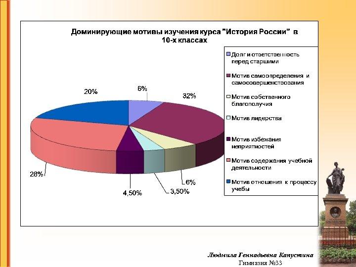 Людмила Геннадьевна Капустина Гимназия № 33