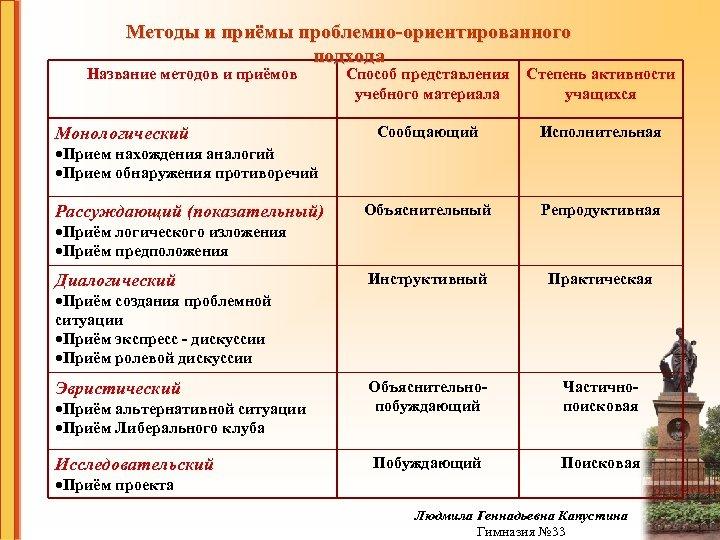 Методы и приёмы проблемно-ориентированного подхода Название методов и приёмов Способ представления учебного материала Степень